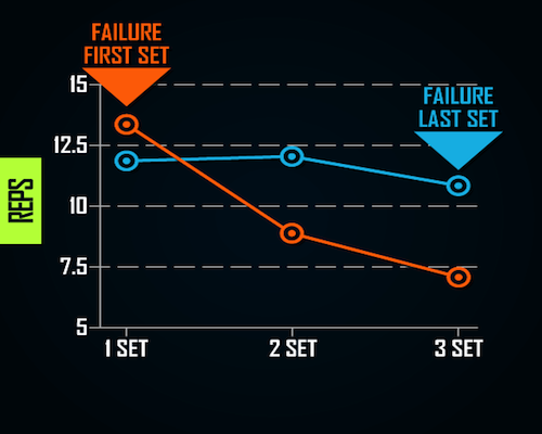 failure-training-volume