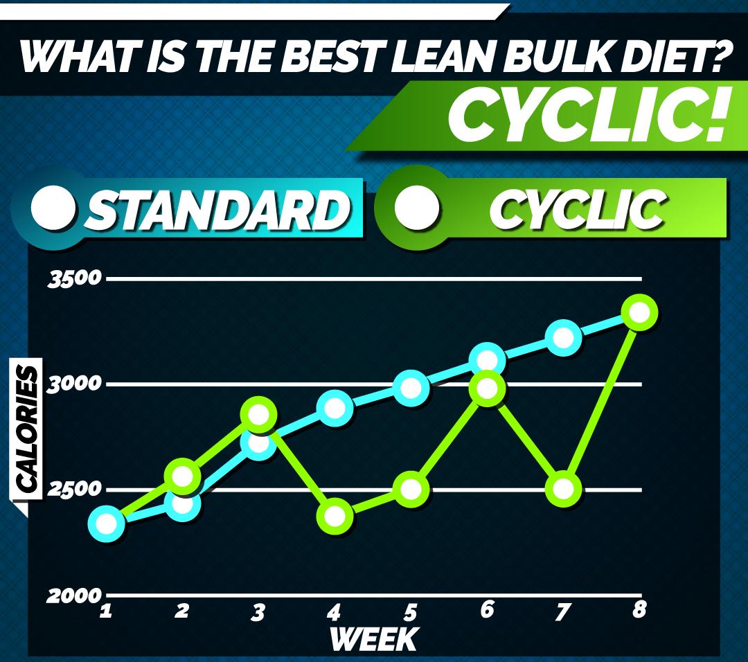 cyclic-dieting