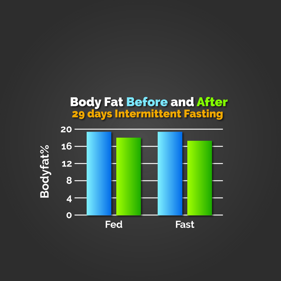 intermittent-fasting-before-and-after