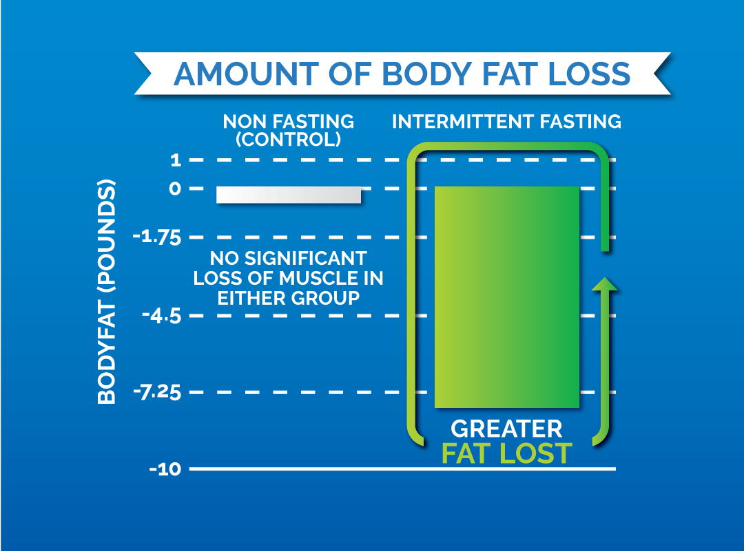 lean-muscle-and-intermittent-fasting