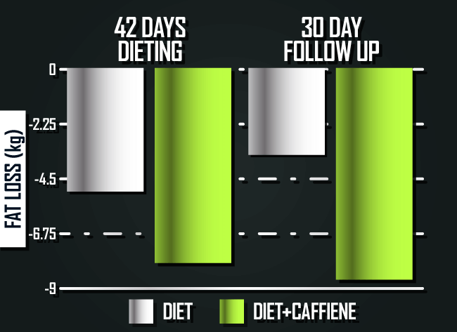 fat-loss-with-caffeine