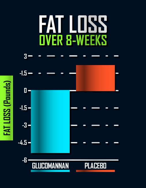 glucomannan-fat-loss