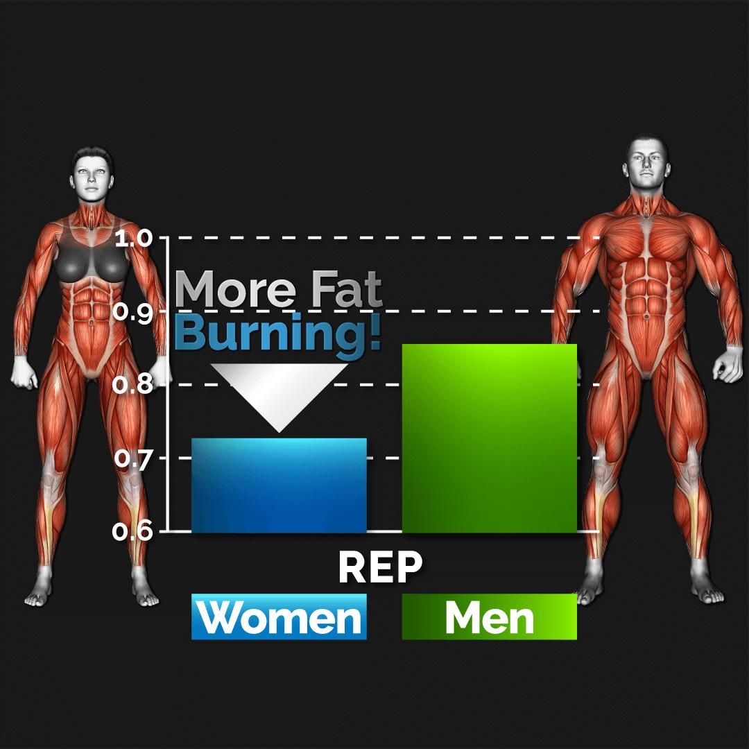 women-stronger-than-men-women-burn-more-fat