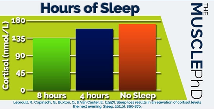 hours-of-sleep-and-cortisol
