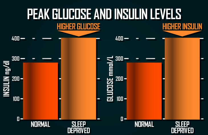 glucose-and-insulin-sleep-deprived