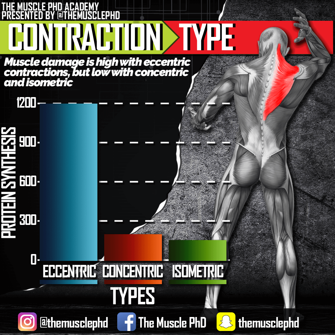 contraction-type