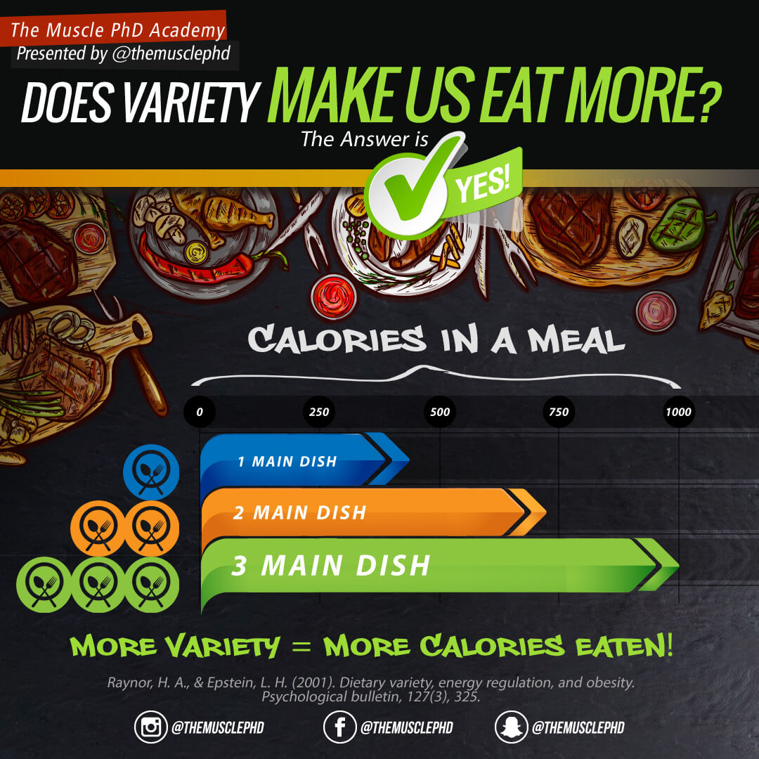 does-variety-make-us-eat-more
