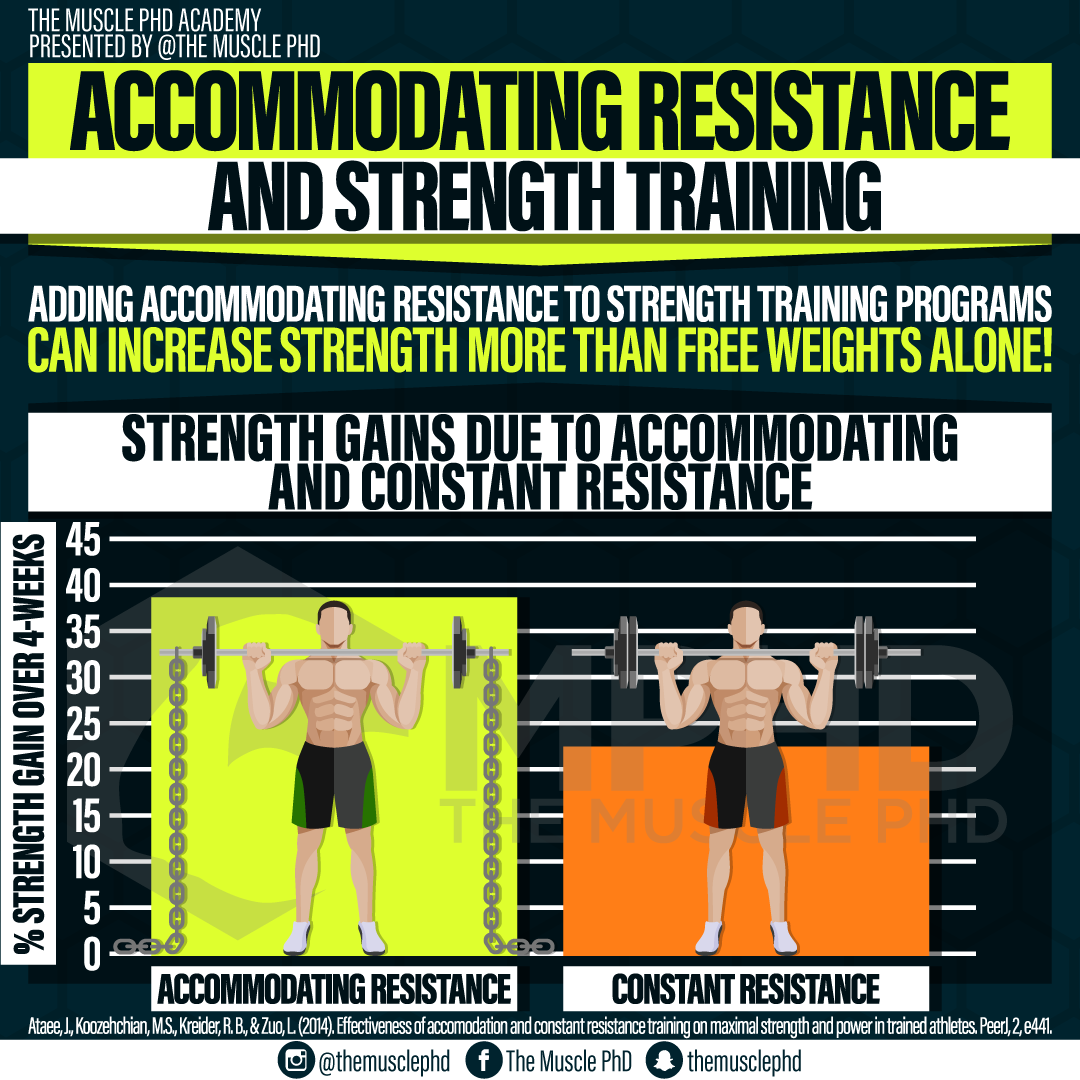 Accommodating Resistance and Strength Training