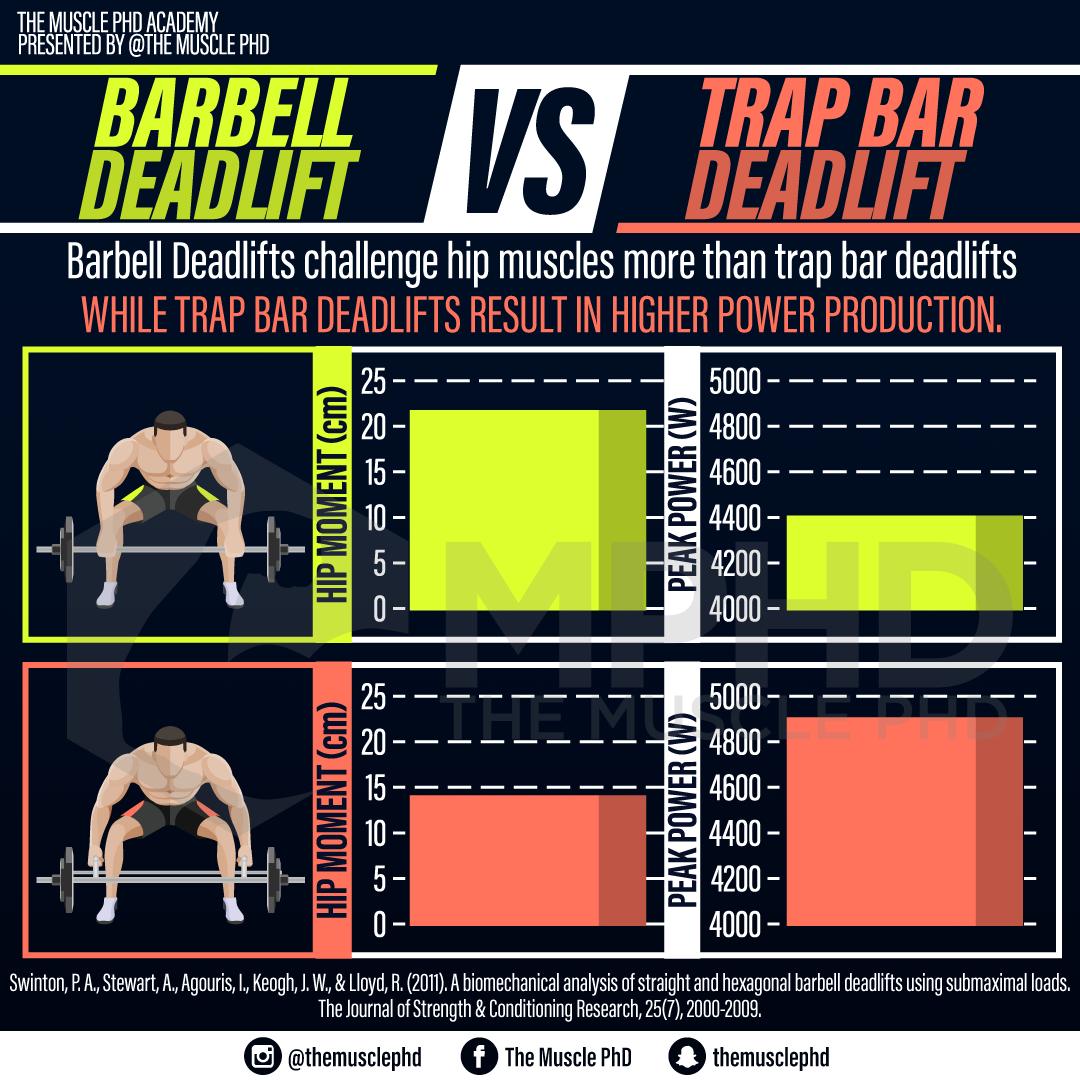 Barbell Deadlifts vs. Trap Bar Deadlifts