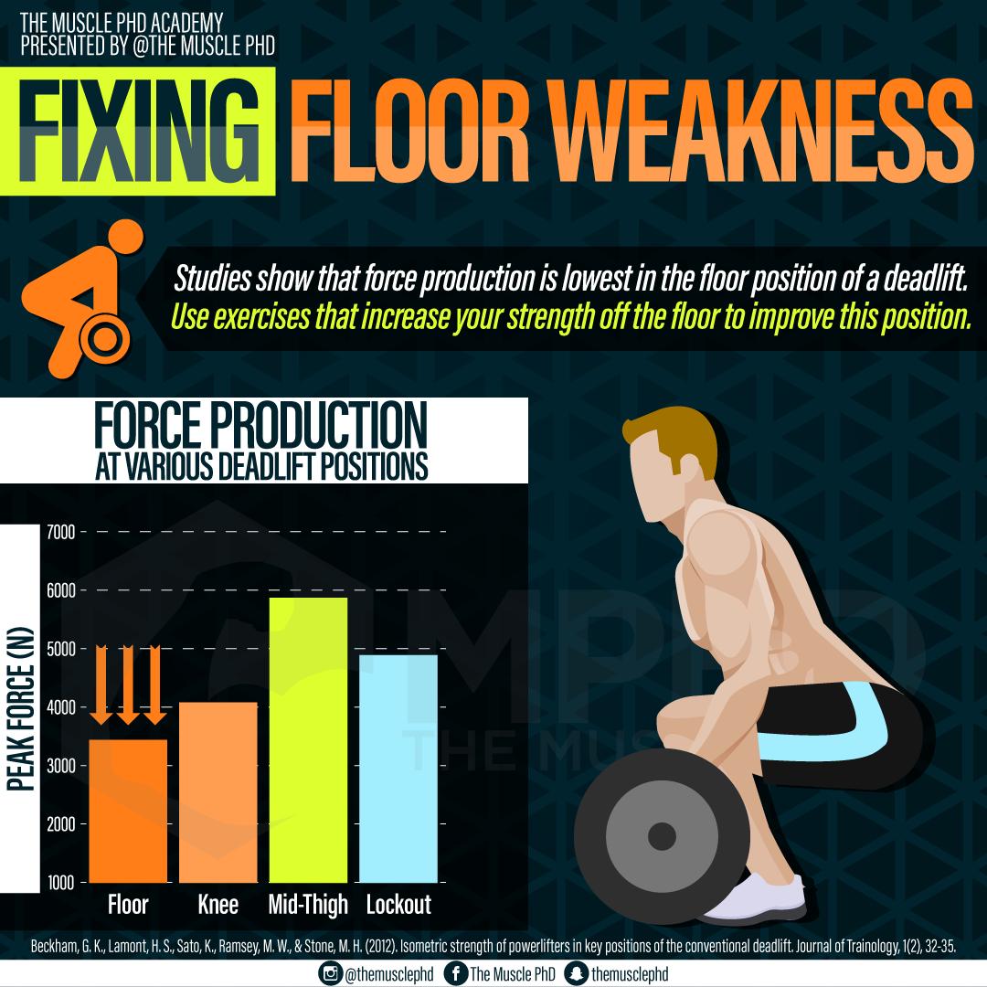 Improving Floor Weakness in the Deadlift