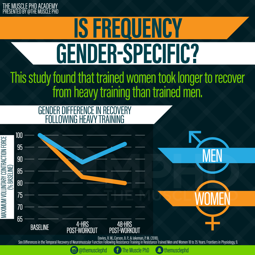 Is Frequency Gender-Specific?