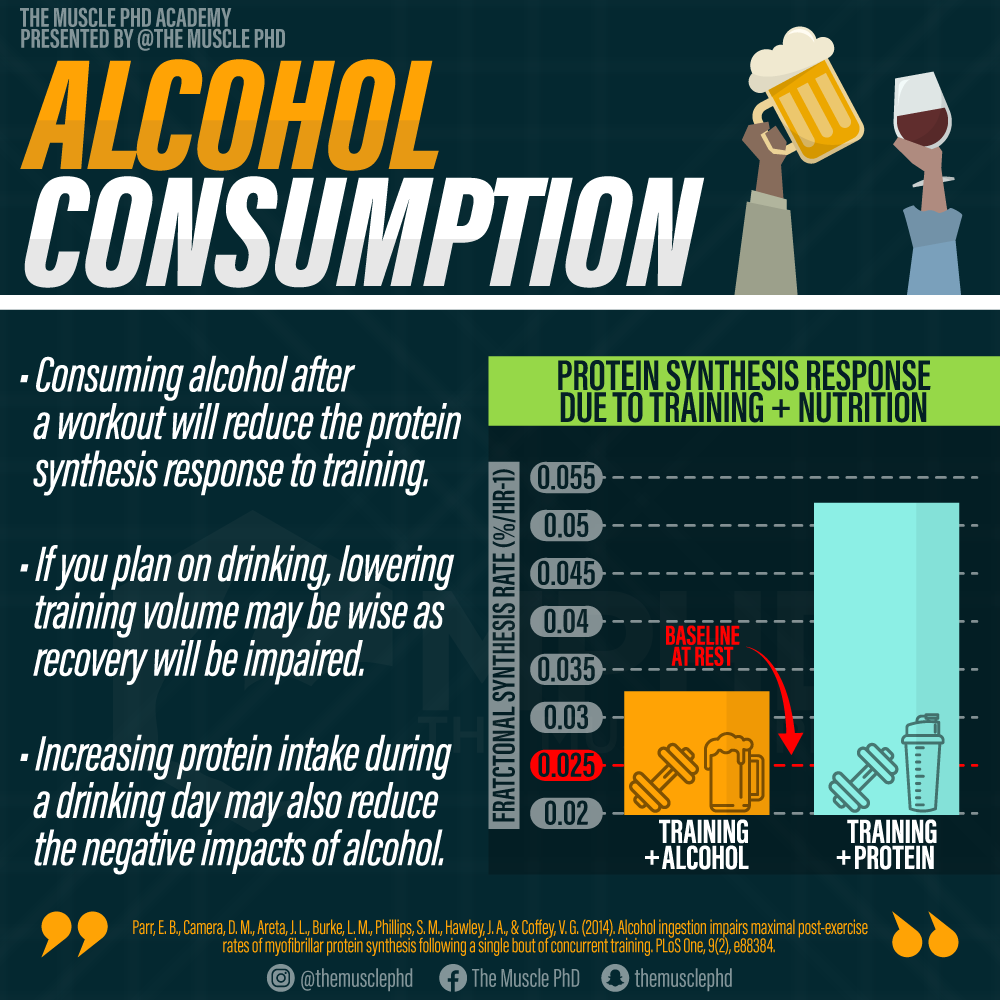 Alcohol Consumption and Gains