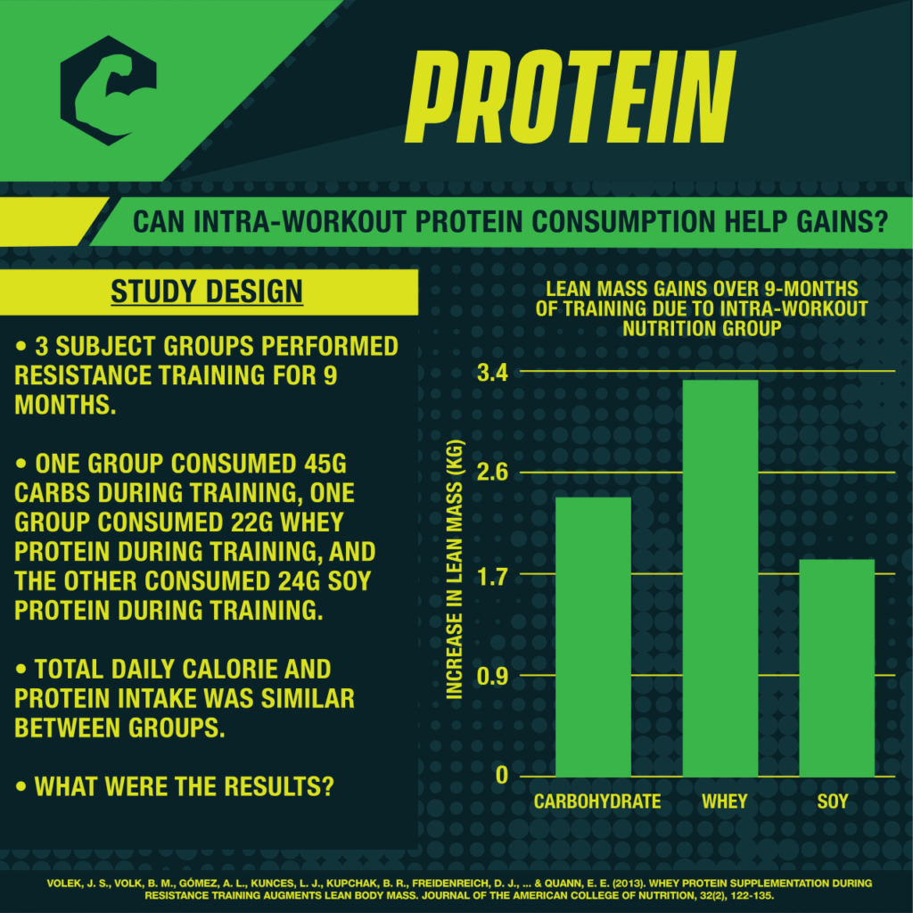 Intraworkout Protein