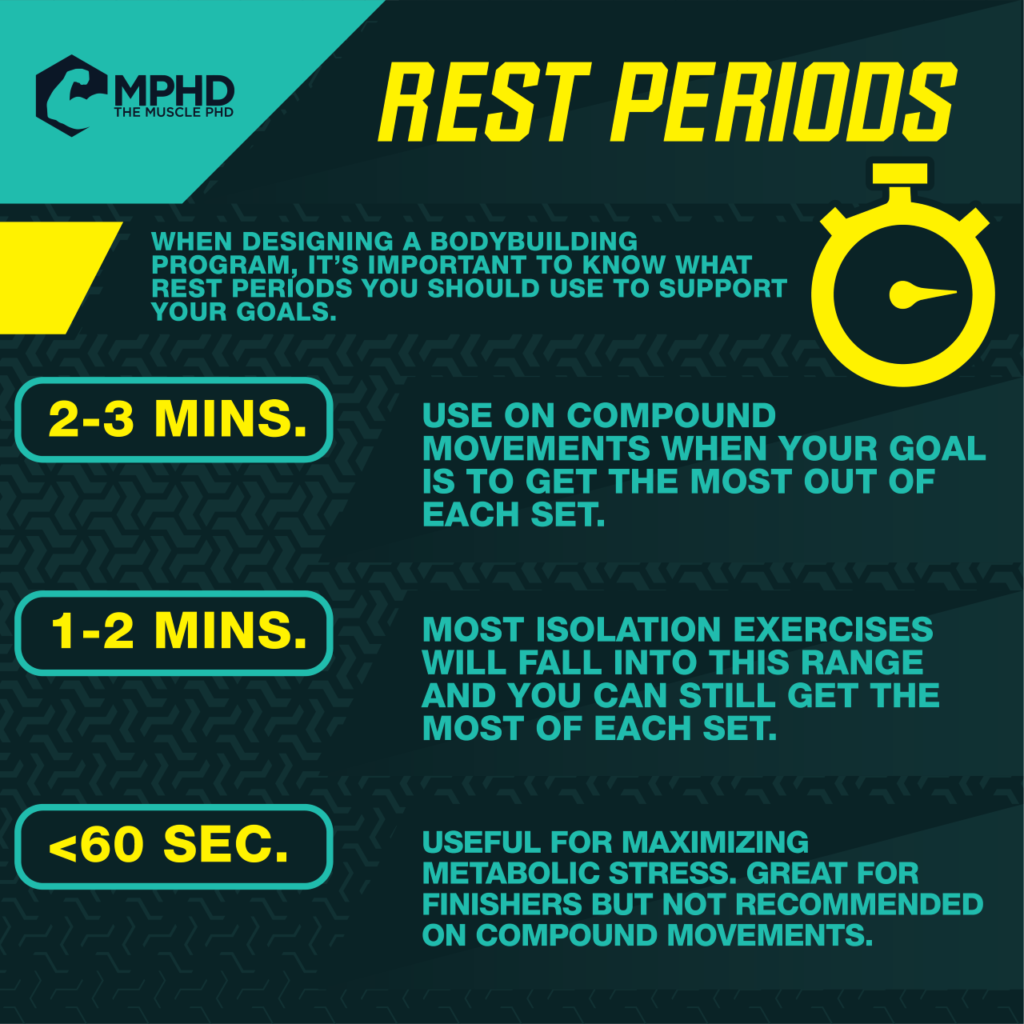 Rest Periods