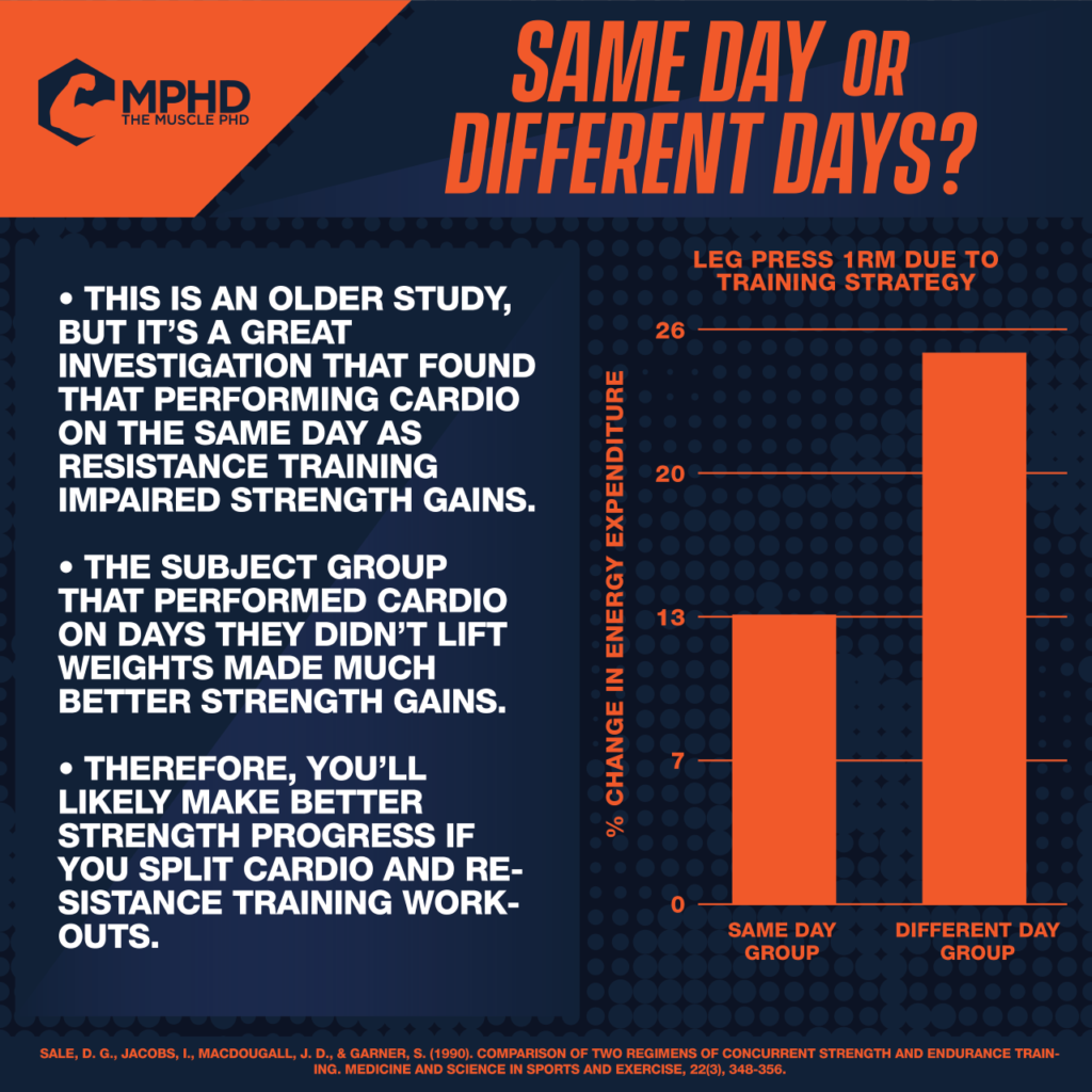 Cardio on Lifting Days or Different Days?