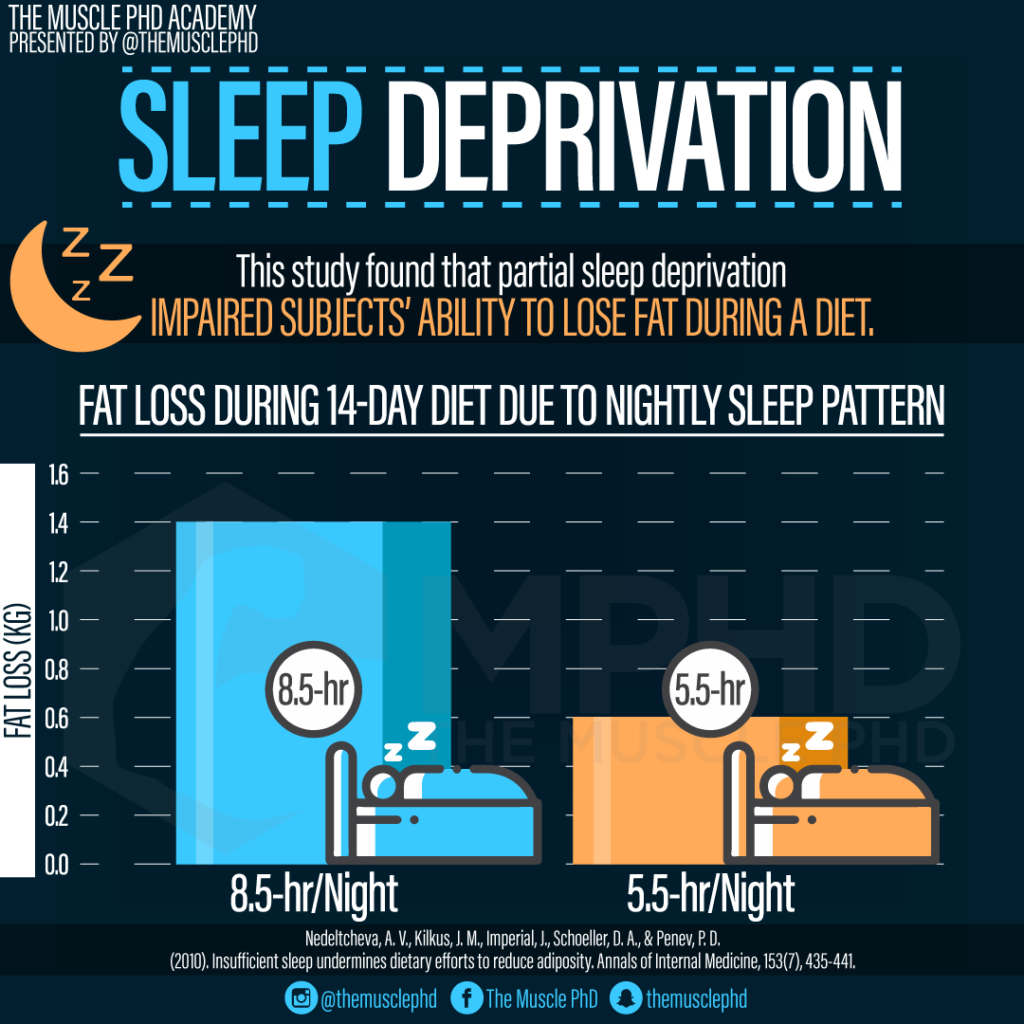 Sleep Deprivation and Gains