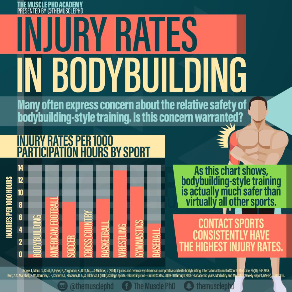 Is Bodybuilding Dangerous?