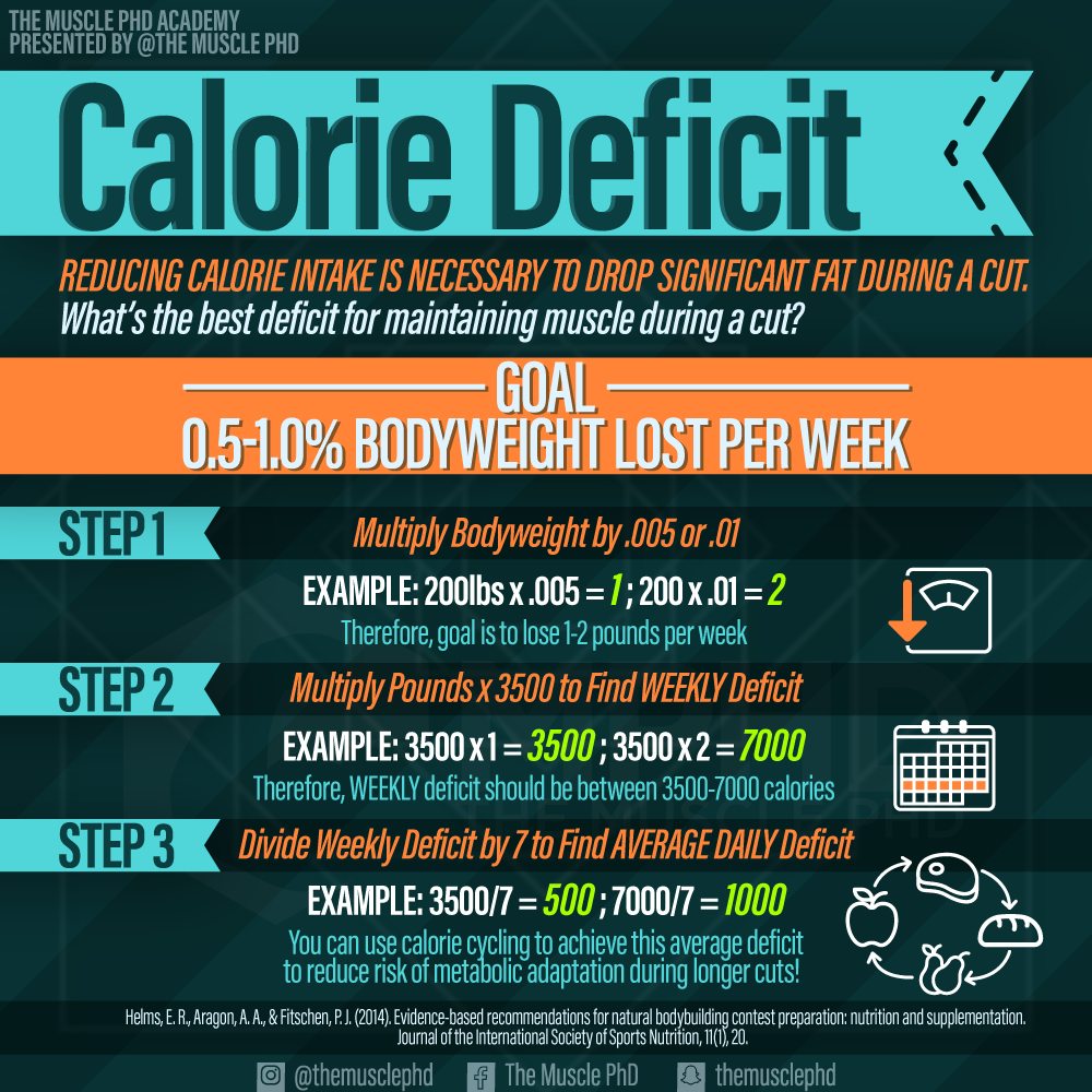 Calories for Cutting